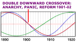 Cycles in America from 1890-1920 - Double Downward Crossover