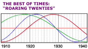 Cycles in America from 1910 to 1940