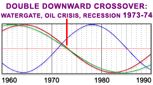 Cycles in America from 1960-1990 - Double Downward Crossover