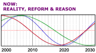 Cycles in America from 2000 to 2030