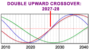 Cycles in America from 2010-204 - Double Downward Crossover