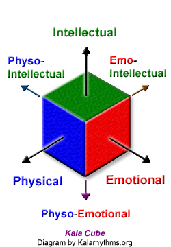 Physical, Emotional, Intellectual, Kala-Cube