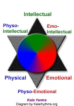 Physical, Emotional, Intellectual, Kala-Yantra