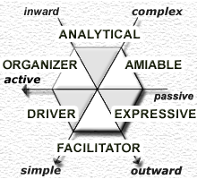 Personality Styles - Analytical, Amiable, Driver, Expressive, Facilitator, Organizer