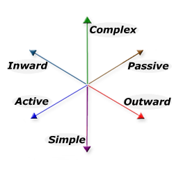 Simple and Complex, Passive and Active, Inward and Outward