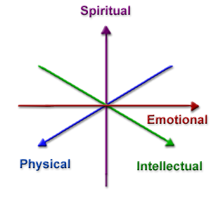 Polarities - Physical Emotional Intellectual Spiritual